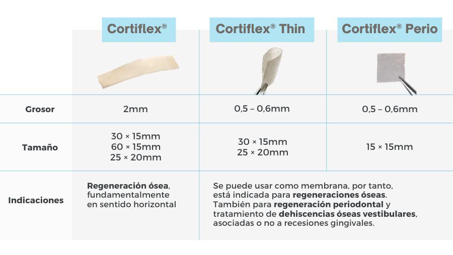 presentaciones cortiflex